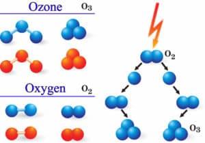 ozon - tlen trójcząsteczkowy